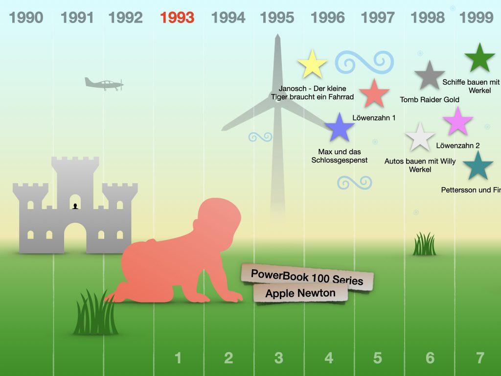 timeline-1993-1999