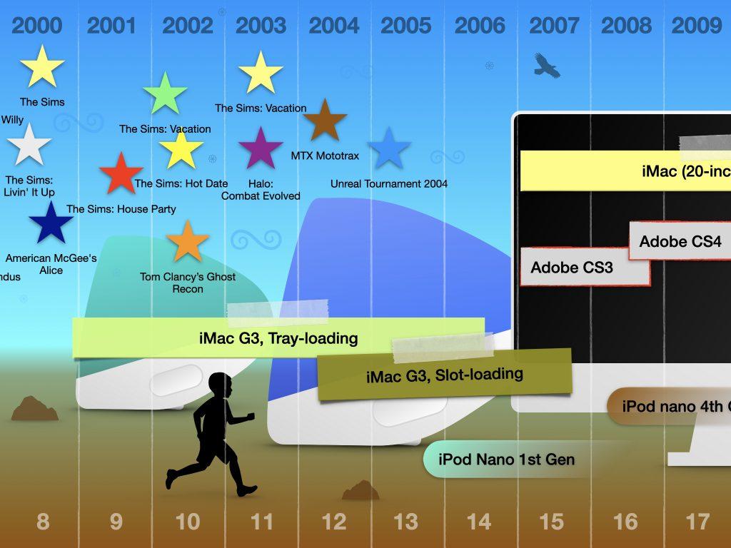 timeline-2000-2010