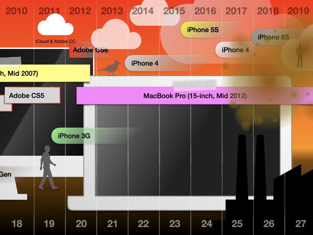timeline-2010-2020