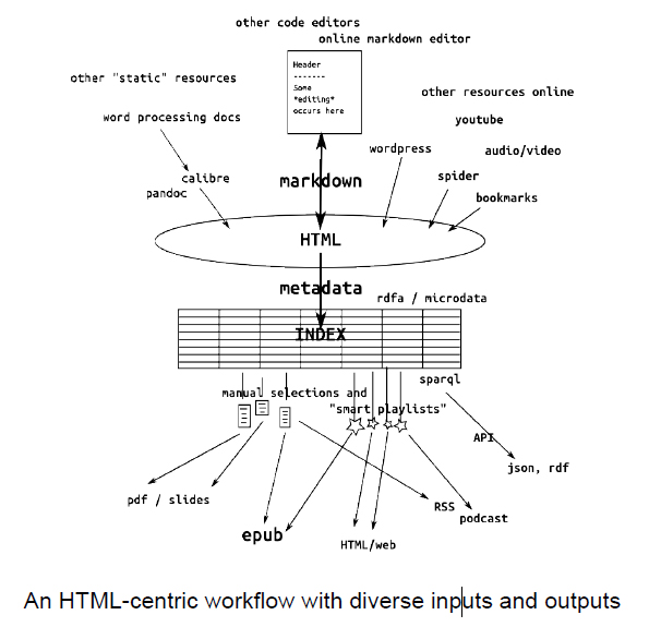 Html Centric Workflow, INC Subgroup