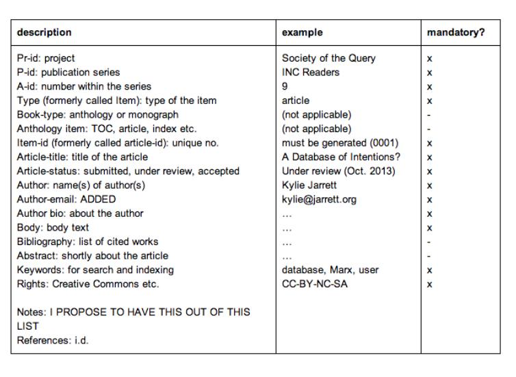 INC, condensed metadata set