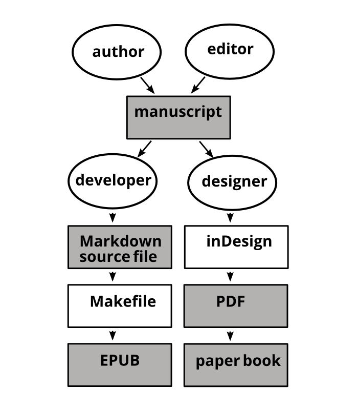 Parallel workflows