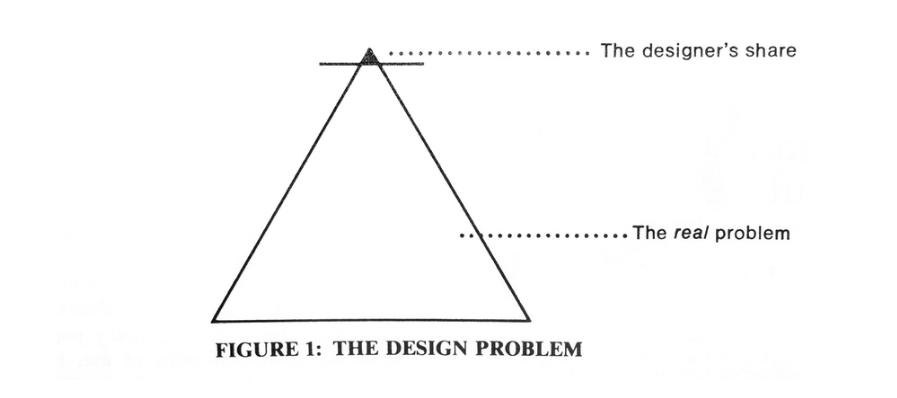Figure 1: The Design Problem