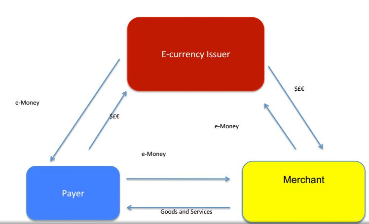 e-currency system